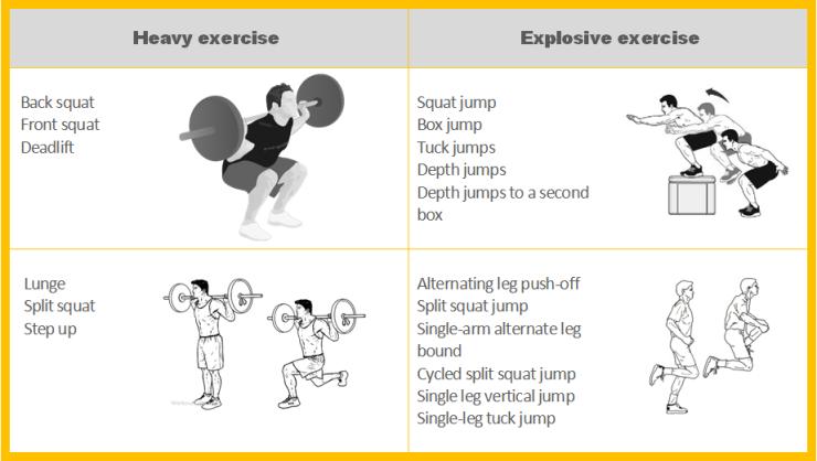 complex training